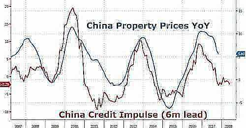 China20credit20impulse20housing 0