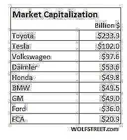 Global automakers market cap 2019 01 24
