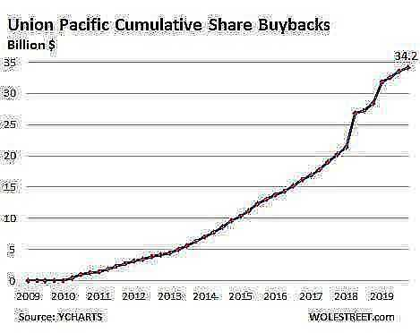 US Union Pacific 2020 Q4 share buybacks