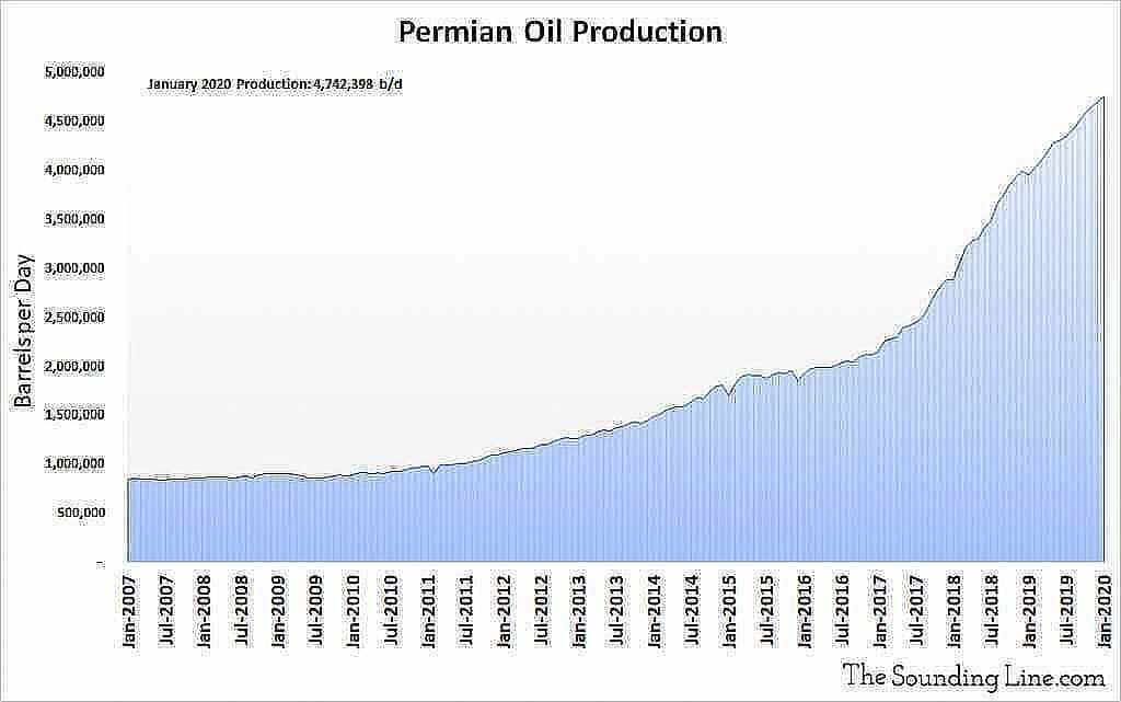Permian Oil Production 2007 through January 2020 1024x641 1