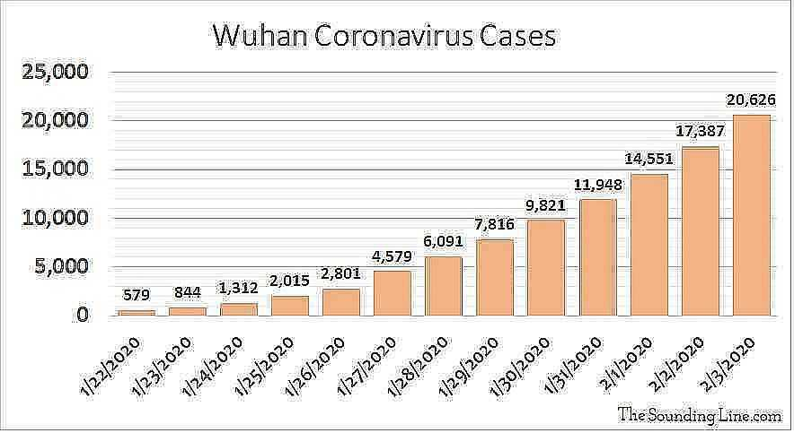 Wuhan Coronavirus Cases as of February 3rd 2020