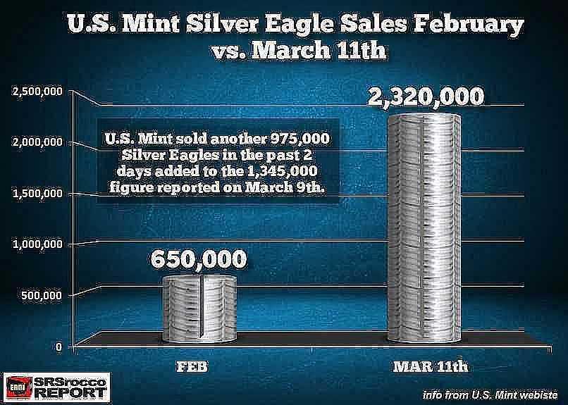 Silver Eagle Sales FEB vs MAR 11 2020