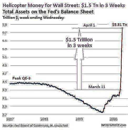 US Fed Balance sheet 2020 04 02 total assets