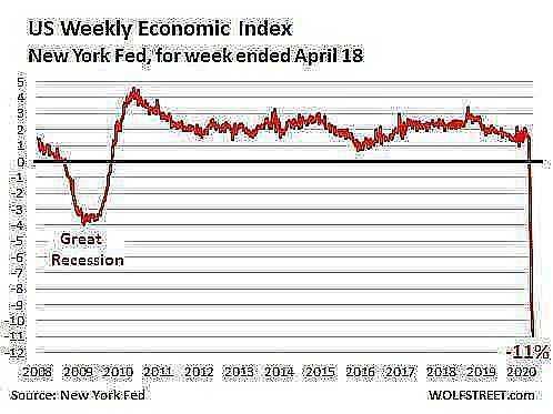 US weekly economic index WEI 2020 04 21