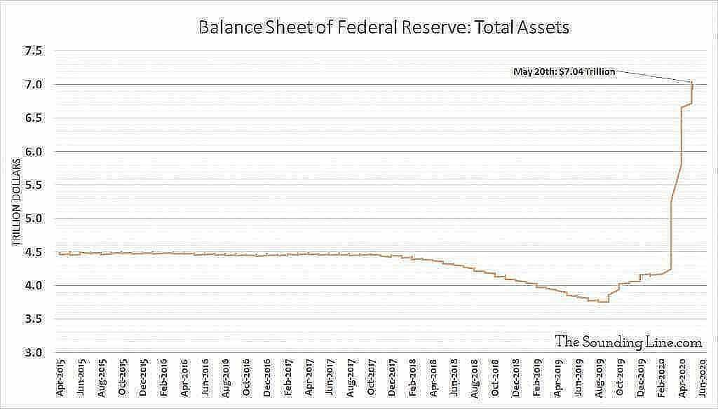 Balance Sheet of the Federal Reserve Total Assets May 20th 1024x584 1