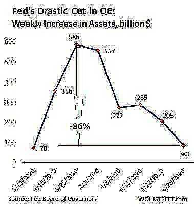 US Fed Balance sheet 2020 04 30 total assets wow change
