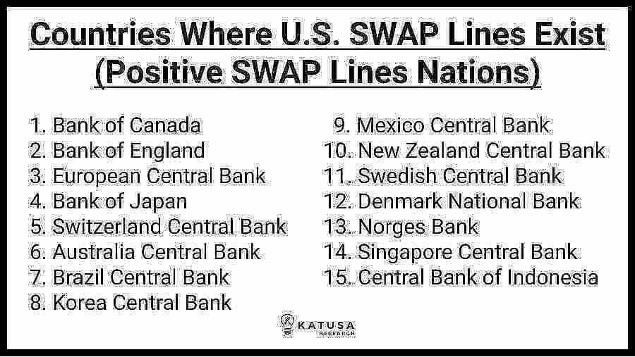 dollar SWAP Line Countries