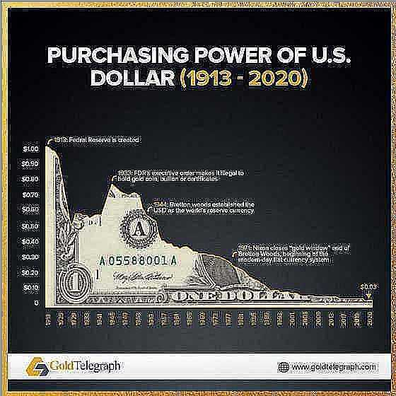 purchasing power of us dollar 1913 2020