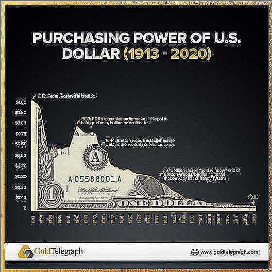 purchasing power of us dollar 1913 2020
