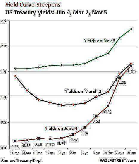 US Yield curve 2020 06 04