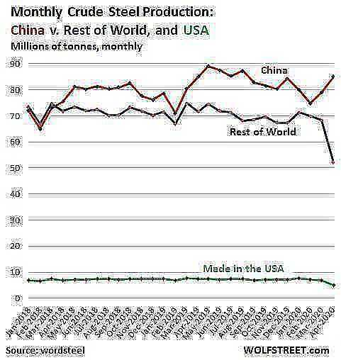 World steel production monthly 2020 04