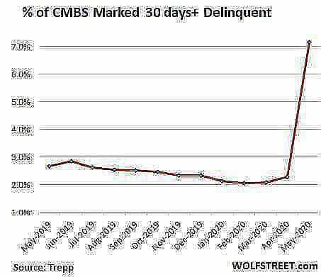 us CMBS delinquency rate 2020 05