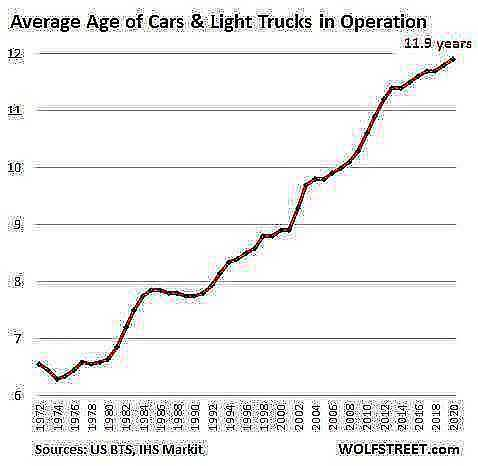 US auto average age 2020