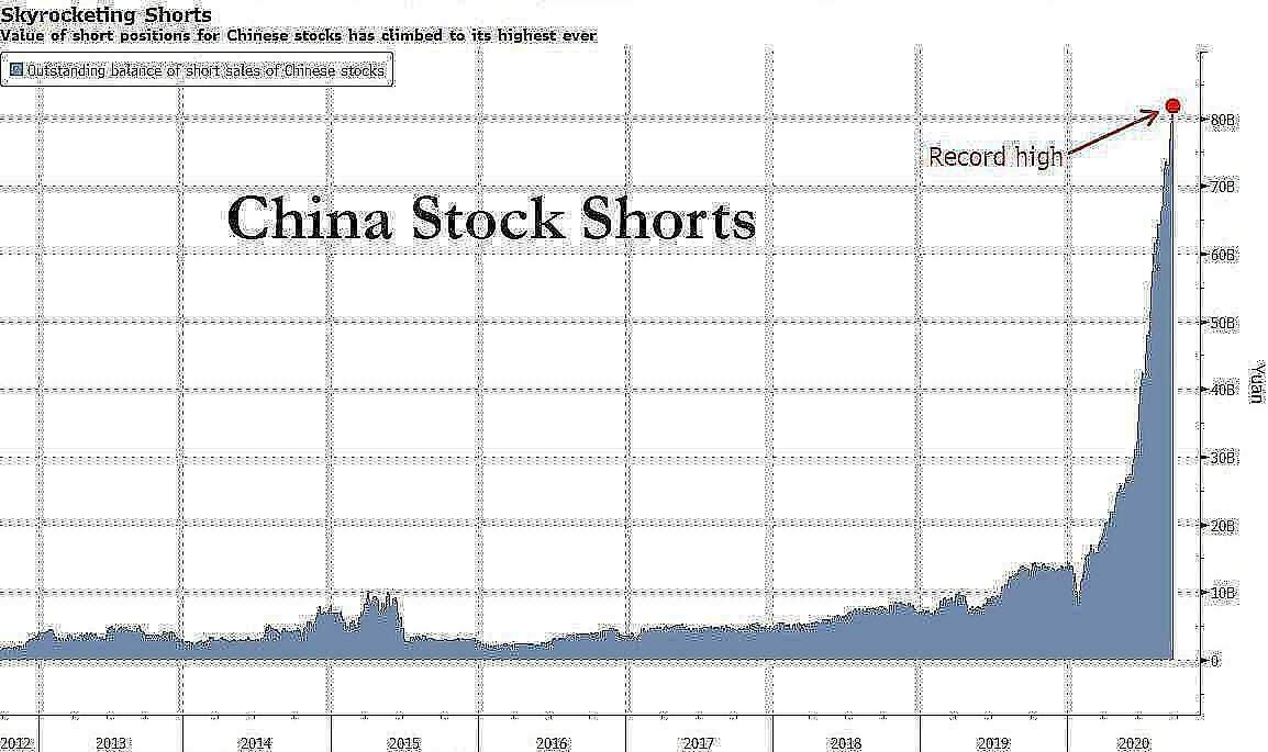 china stock shorts soar to record high