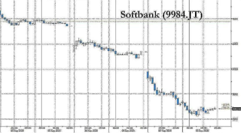 softbank has closed most of its nasdaq whale positions