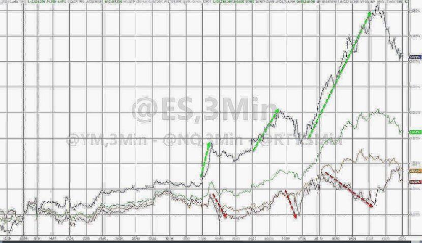 nasdaq whale sparks mega tech stocks best day in 6 months