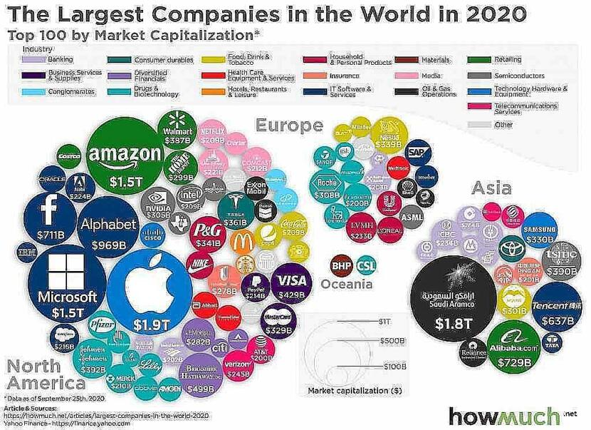 the biggest corporations in the world