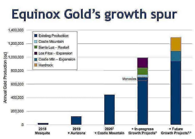 equinox gold growth mnSPvO