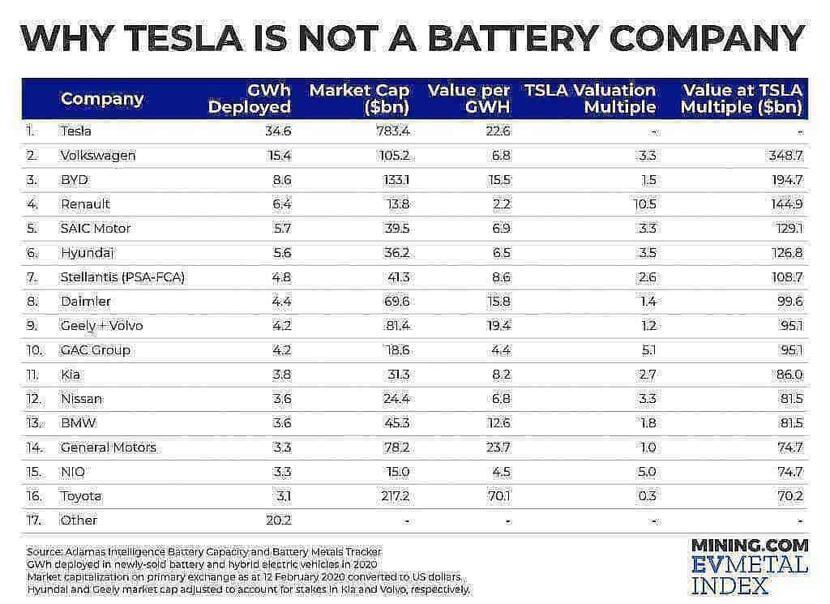 GWh for GWh comparison shows Tesla isnt a battery company 1024x745 fNZ6IW