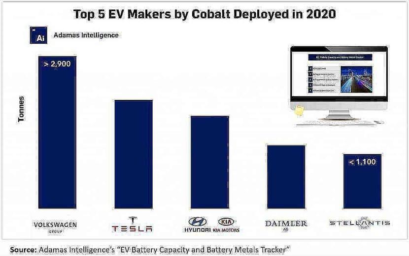 Top five EV makers responsible for 50 of cobalt deployed in 2020 1 1024x643 zcKmpT