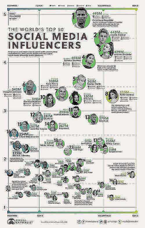 top 50 social media influencers XcJcH9